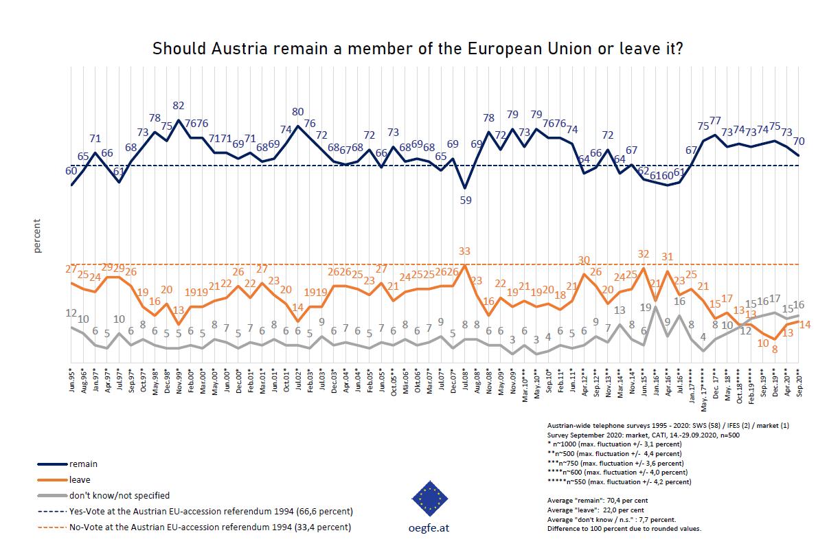 ÖGfE survey: Despite the Corona crisis, approval of EU membership remains at a high level
