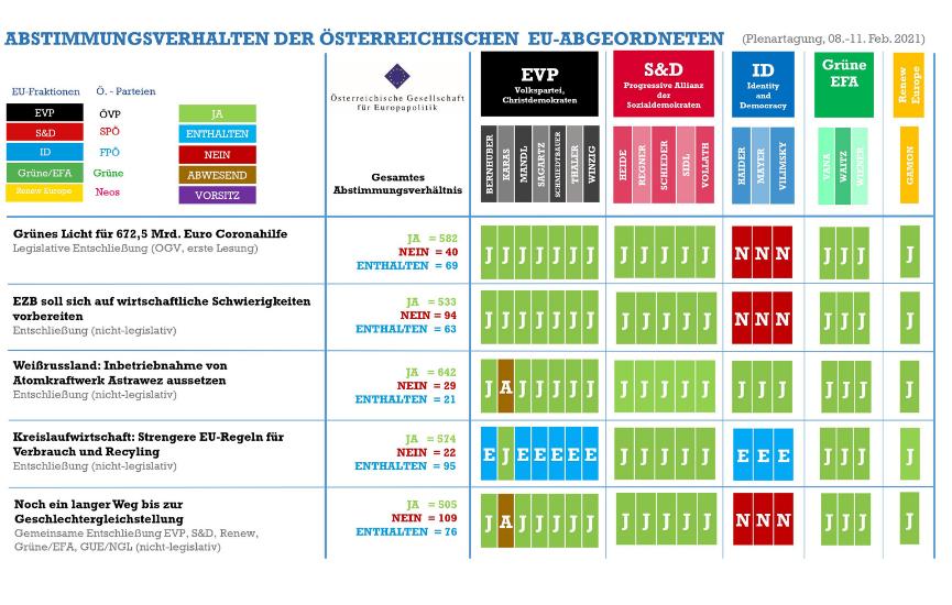 Abstimmungsmonitoring der österreichischen EU-Abgeordneten (Plenarsitzung, 08.-11. Februar 2021)