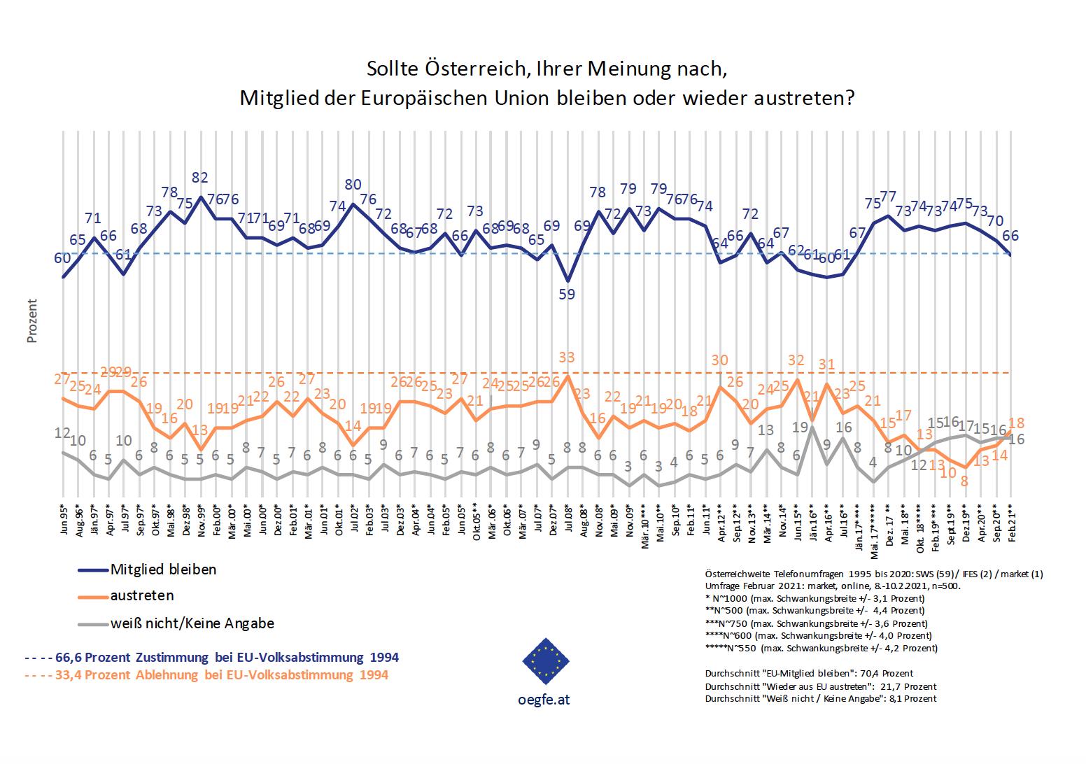 ÖGfE-Umfrage: Die Corona-Pandemie hinterlässt ihre Spuren im EU-Meinungsbild