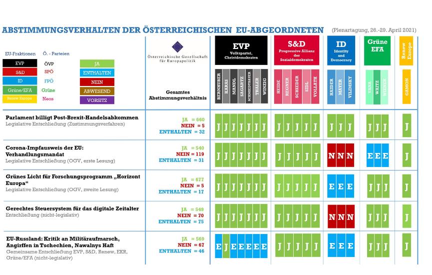 Abstimmungsmonitoring der österreichischen EU-Abgeordneten (Plenarsitzung, 26.-29. April 2021)