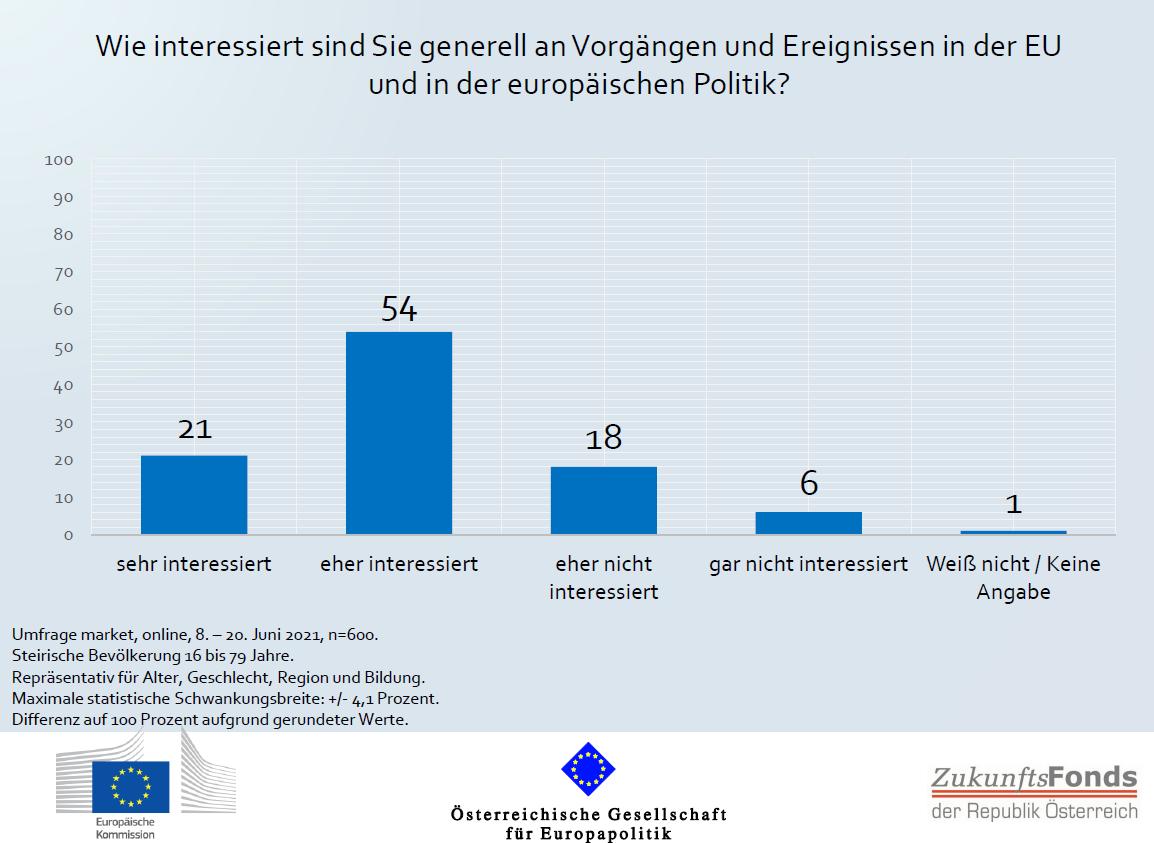 ÖGfE/EK-Umfrage: Interesse an europäischer Politik in der Steiermark gute Basis für EU-Zukunftsdebatte nach Corona