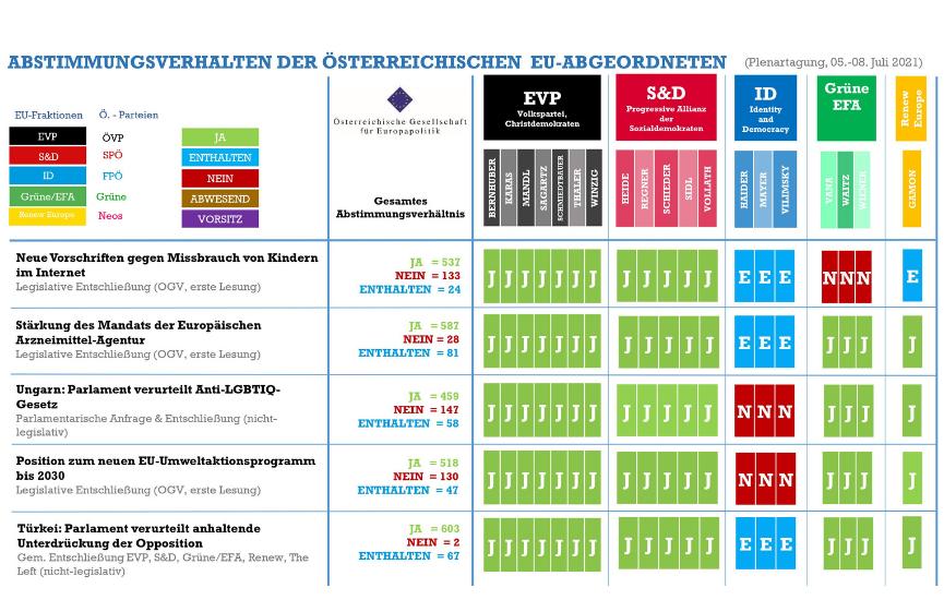 Abstimmungsmonitoring der österreichischen EU-Abgeordneten (Plenarsitzung, 05.-08. Juli 2021)