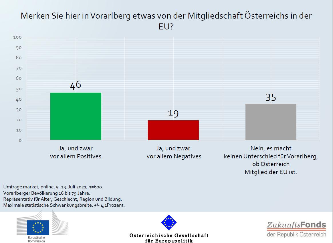 ÖGfE/EK-Umfrage: EU-Zukunftsdebatte – Klimaschutz ist für VorarlbergerInnen das wichtigste Thema