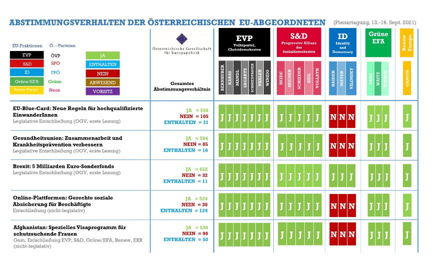 Abstimmungsmonitoring der österreichischen EU-Abgeordneten (Plenarsitzung, 13.-16. September 2021)