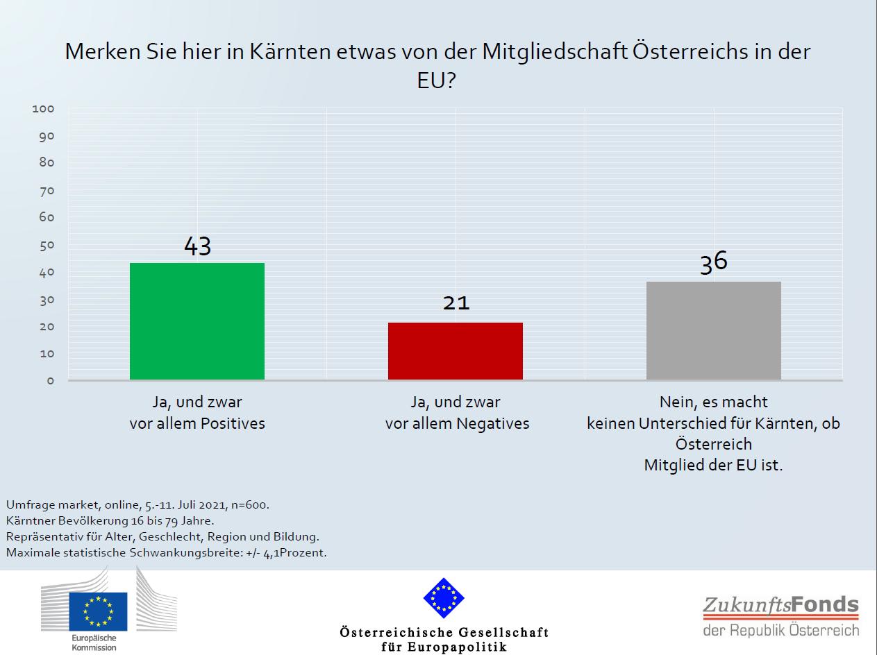 ÖGfE/EK-Umfrage: Kärntnerinnen und Kärntner wollen sich in hohem Ausmaß an EU-Zukunftsdebatte beteiligen
