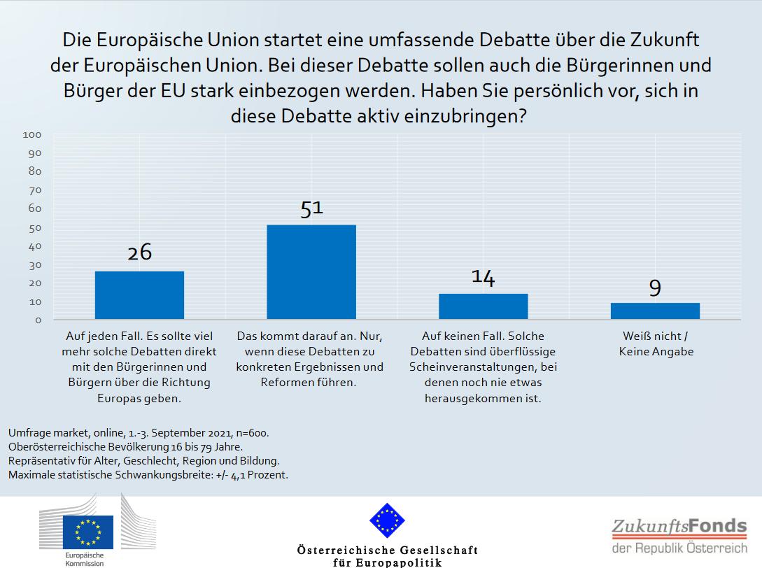 ÖGfE/EK-Umfrage: OberösterreicherInnen sind an EU-Zukunftsdebatte interessiert und setzen EU-Engagement beim Klimaschutz an die erste Stelle