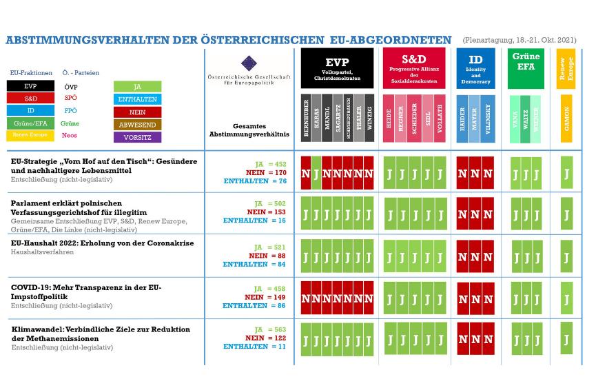 Abstimmungsmonitoring der österreichischen EU-Abgeordneten (Plenarsitzung, 18.-21. Oktober 2021)