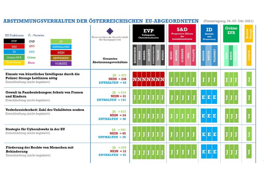 Abstimmungsmonitoring der österreichischen EU-Abgeordneten (Plenarsitzung, 04.-07. Oktober 2021)