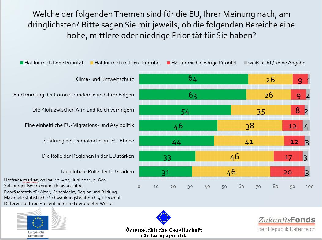 ÖGfE/EK-Umfrage: Klimaschutz ist für SalzburgerInnen das dringlichste europäische Thema